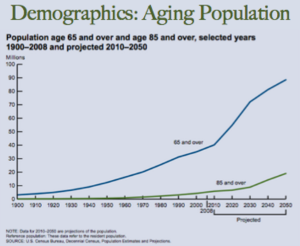 Demographic Aging