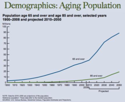 Demographic Aging